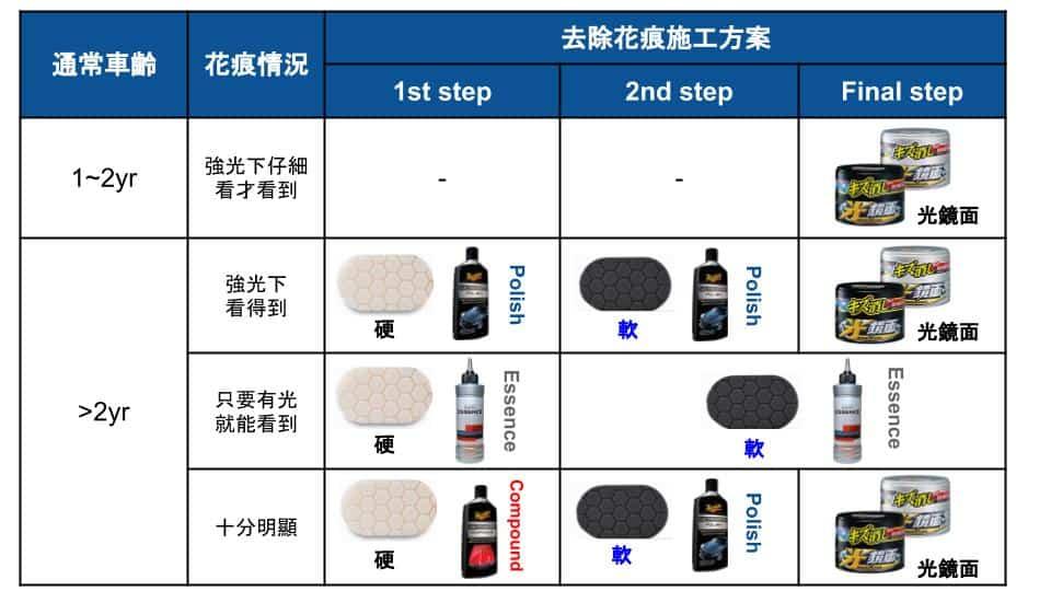 去除車身花紋方法 香港汽車用品